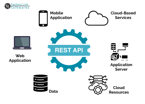 Technoarch Softwares - Restful API