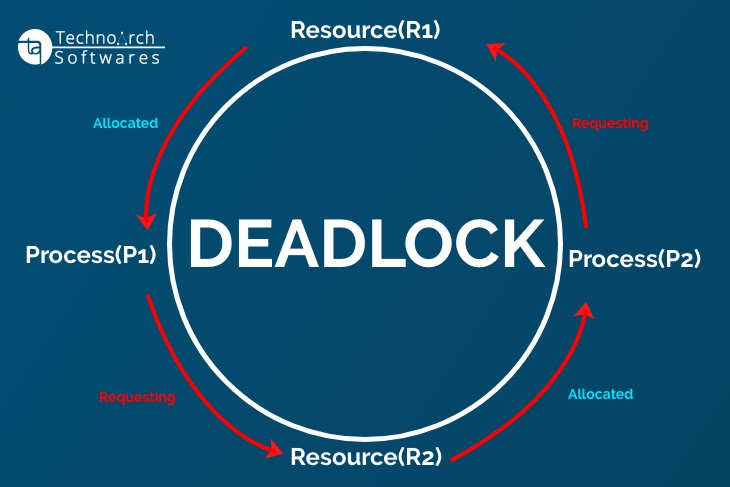 Technoarch Softwares - What is Deadlock?