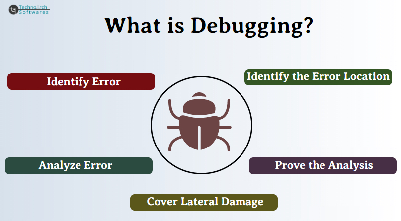 Technoarch Softwares - What is Debugging and Why we need to Debug?