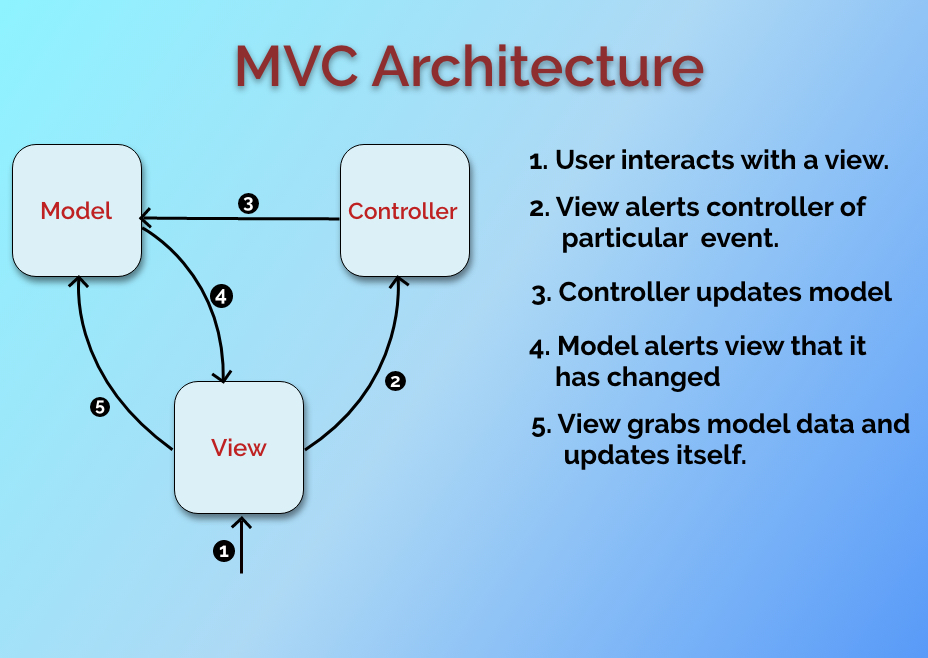 Technoarch Softwares - MVC Framework