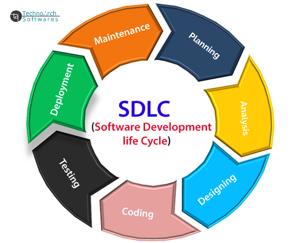 Technoarch Softwares - Blog - What is Software Development Life Cycle?